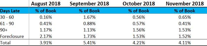 2018 November Loan Performance