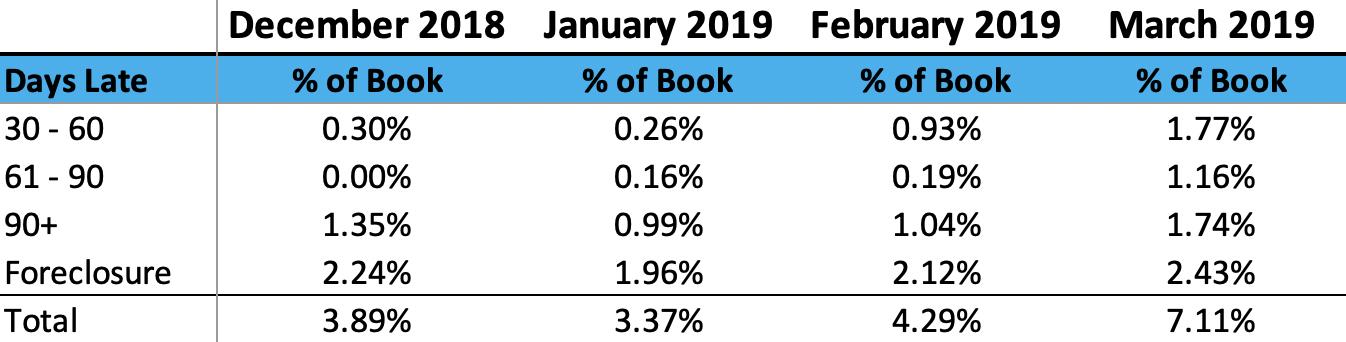 March Loan Performance 2019