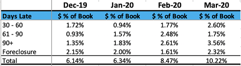 March Performance Report - Fund That Flip