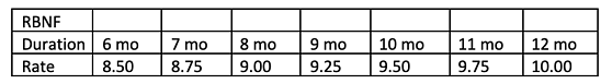 RBNF Duration/Rate