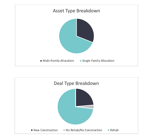 Residential Bridge Note Fund Performance charts for 2020 Q4. Broken down by asset type and deal type.