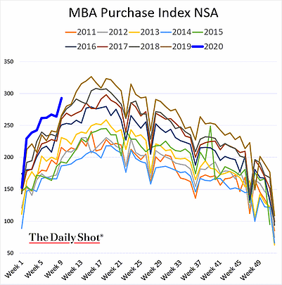 MBA Purchase Index NSA reveals that housing demand is at historical highs.