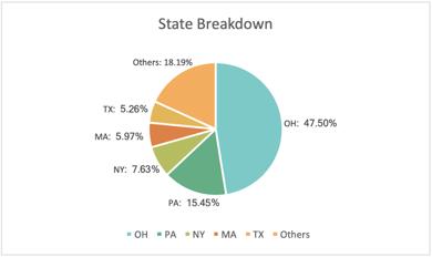 RBNF State Breakdown