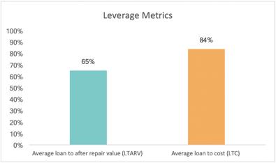 RBNF Leverage Metrics