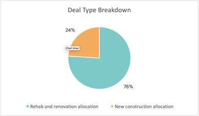 RBNF Deal Type Breakdown