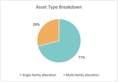 RBNF Asset Type Breakdown