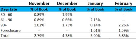 performance report statistics for February